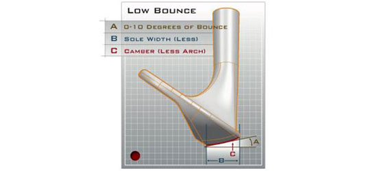 Wedge with low bounce diagram