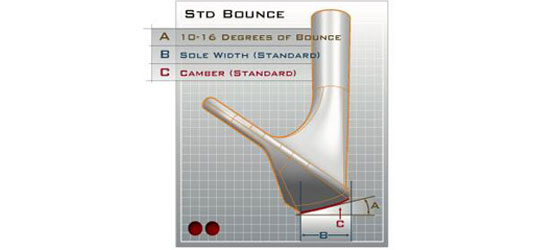 Wedge with standard bounce diagram