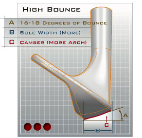 Low bounce wedges