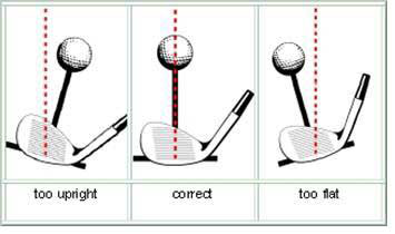 Impact of lie on shot direction