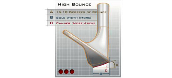 Wedge with high bounce diagram