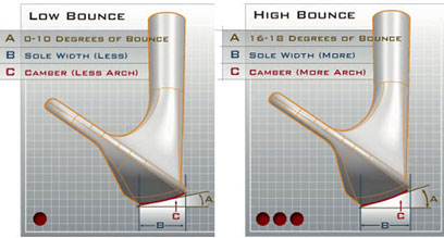 Bounce Angle Buyers' Guide